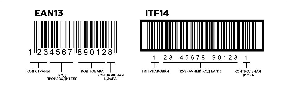 Одномерные штрихкоды EAN и ITF-14